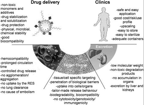polymer drug delivery pdf