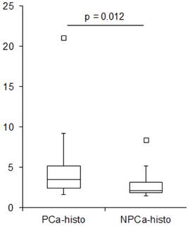 ga hbed cc psma petct  histopathology  primary localized prostate cancer  voxel