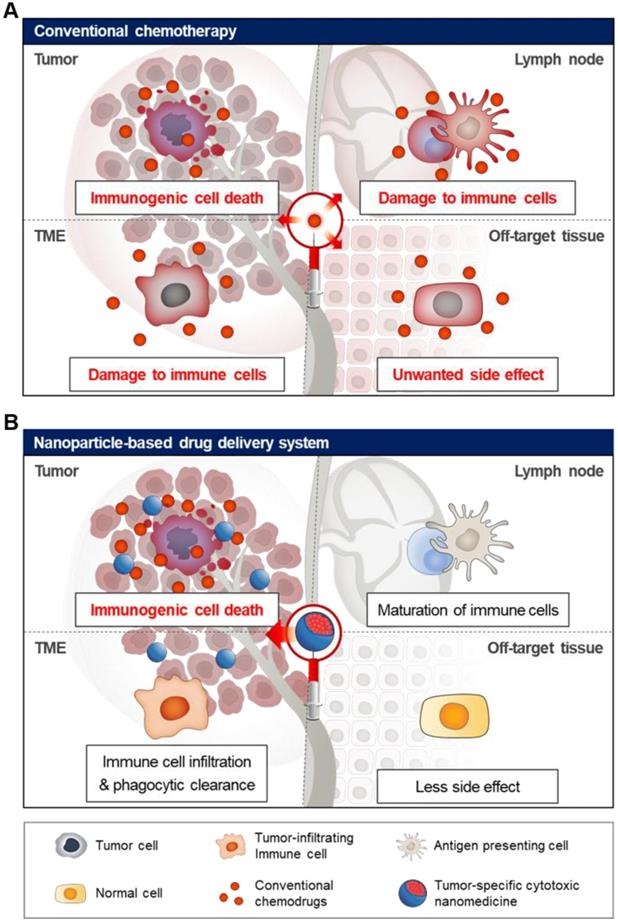 Recent Advances And Challenges Of Repurposing Nanoparticle