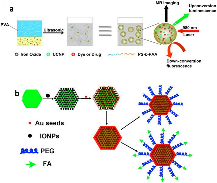 Upconversion Nanoparticles For Photodynamic Therapy And