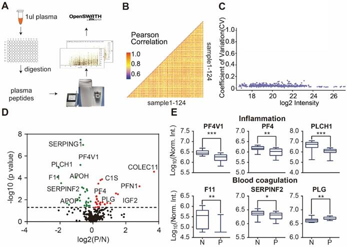 In-depth serum proteomics reveals biomarkers of psoriasis severity