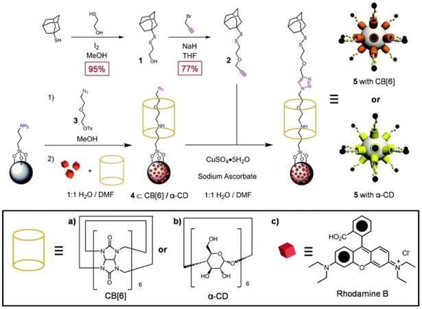 Supramolecular Nanomachines as Stimuli-Responsive
