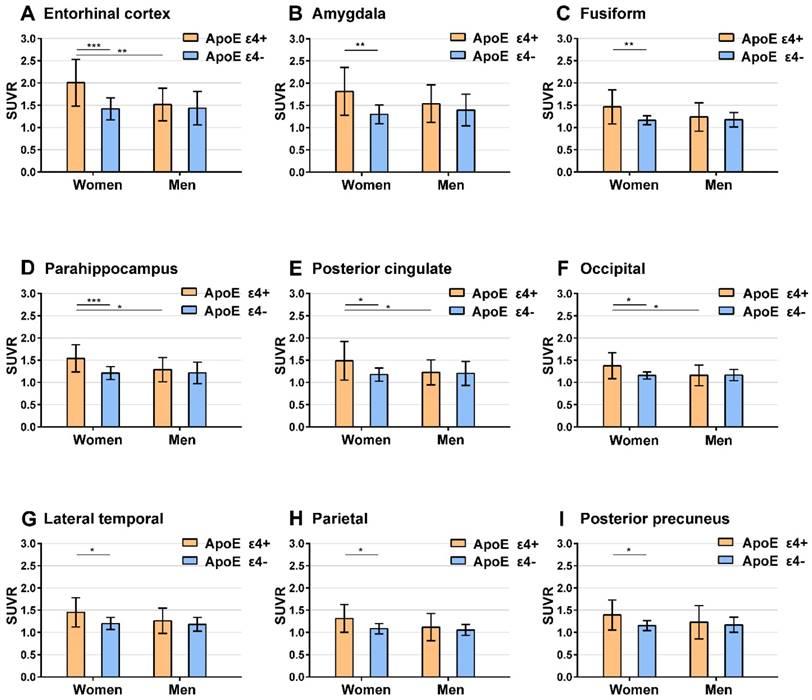 Sex modulates the ApoE ε4 effect on brain tau deposition
